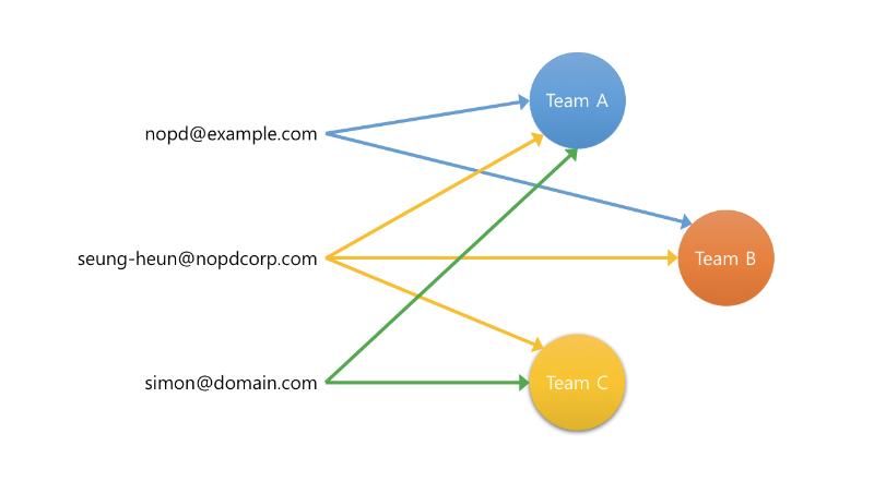 [그림] 팀 도메인과 이메일의 관계