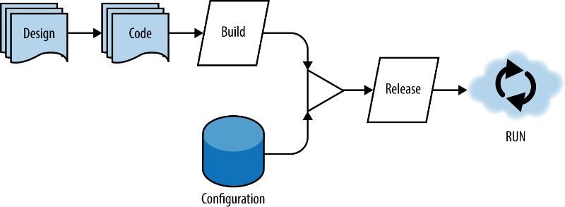 design-build-release-run-image-a1a87cb59f5a9615d7d2801a2d4f912c.png