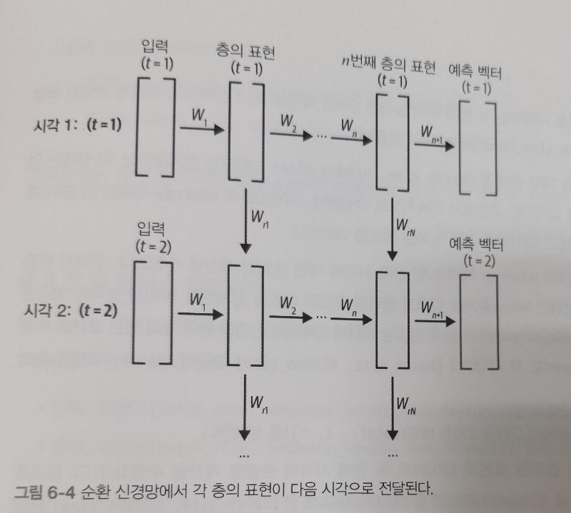 RNN구현.jpg
