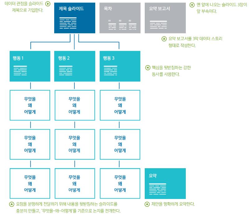 데이터스토리_제안_나무_구조.png