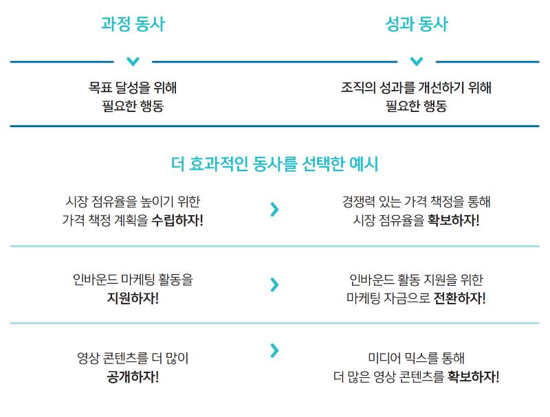 2. 데이터스토리_과정동사와 성과동사.PNG